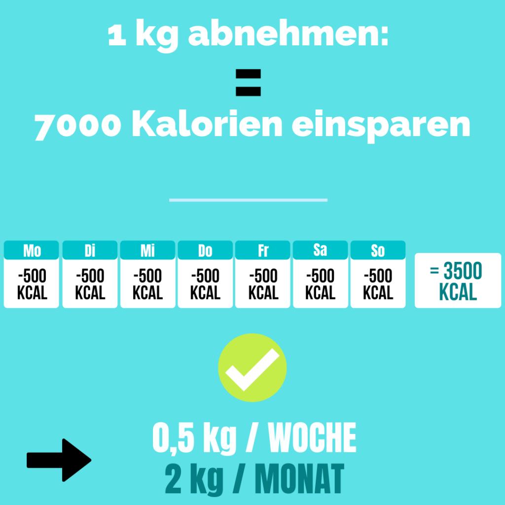 kalorien zum abnehmen