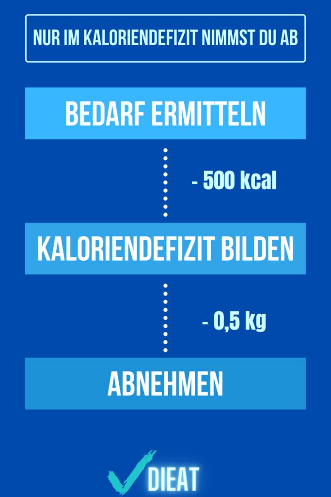 Wie viele Kalorien zum Abnehmen
